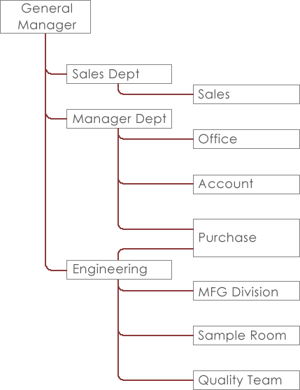 the-company_organization chart